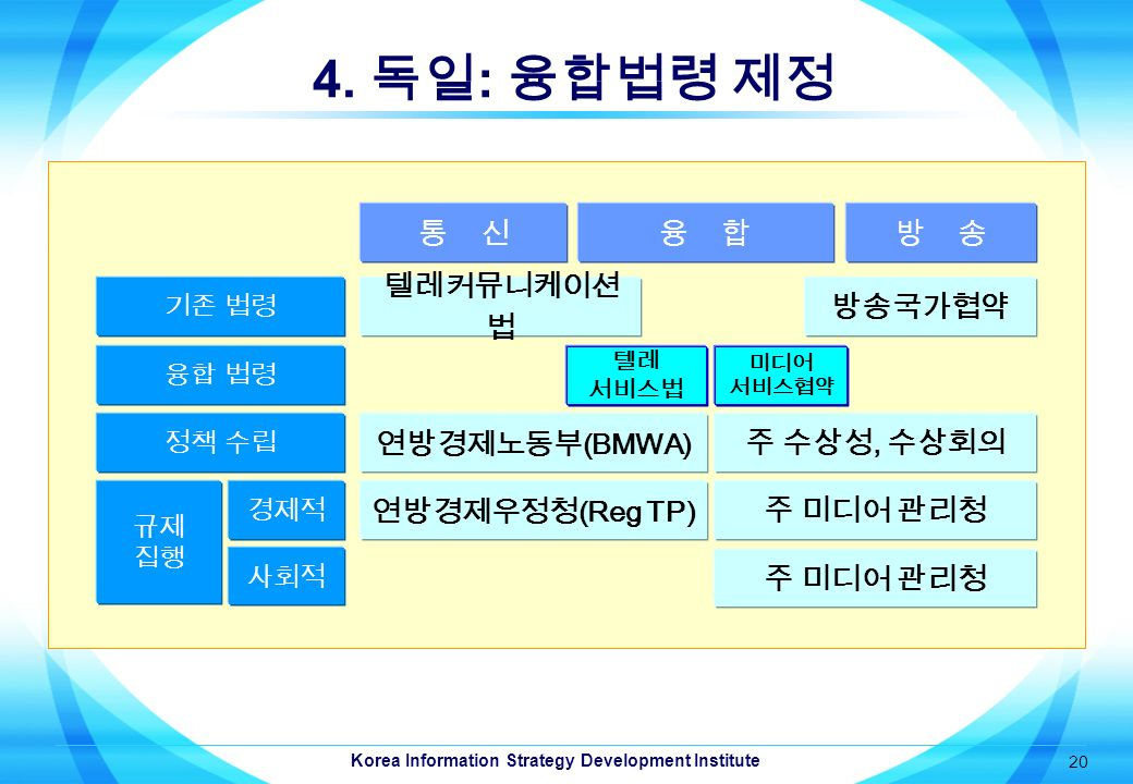 Korea Information Strategy Development Institute 20 4.