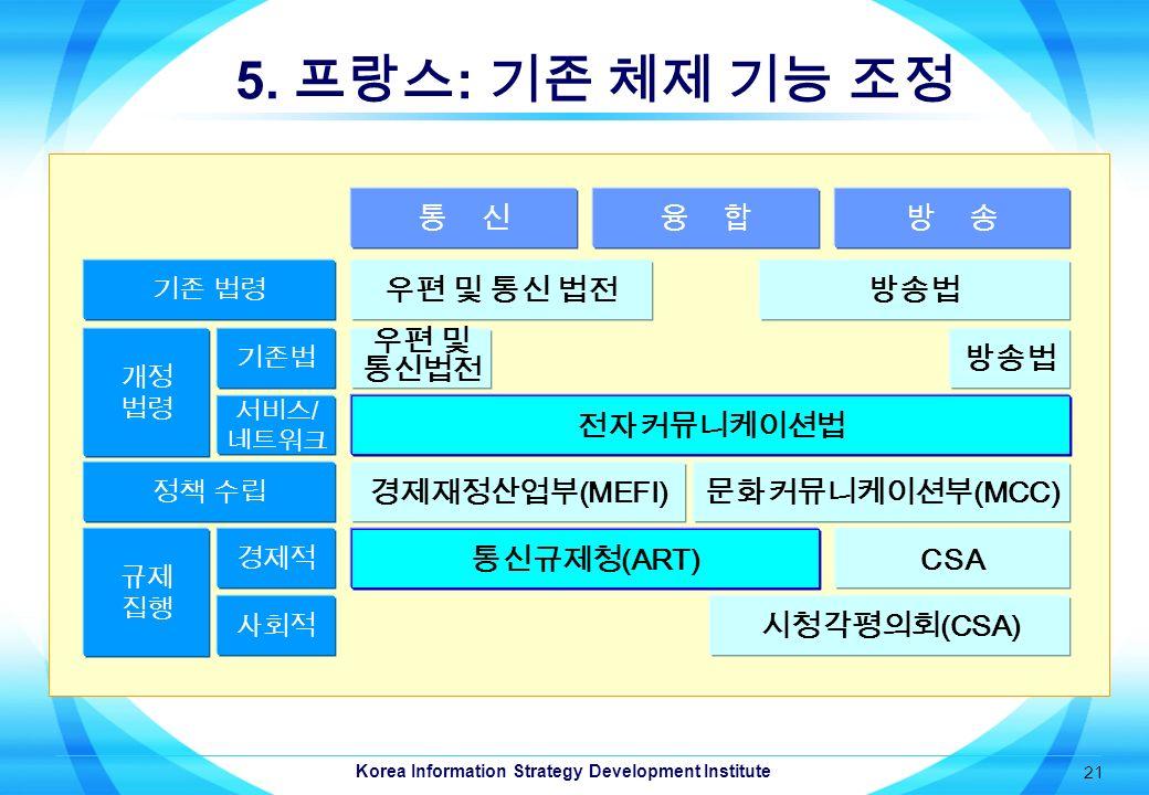 Korea Information Strategy Development Institute 21 5.