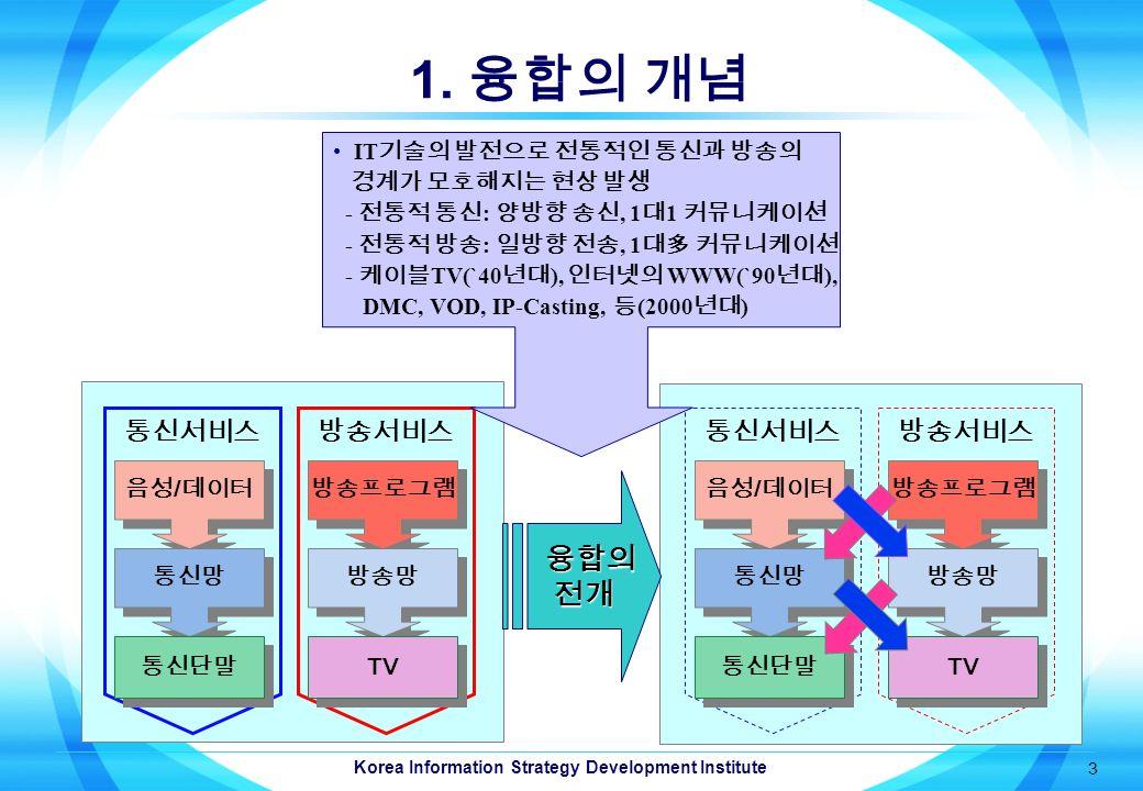 Korea Information Strategy Development Institute 3 1.