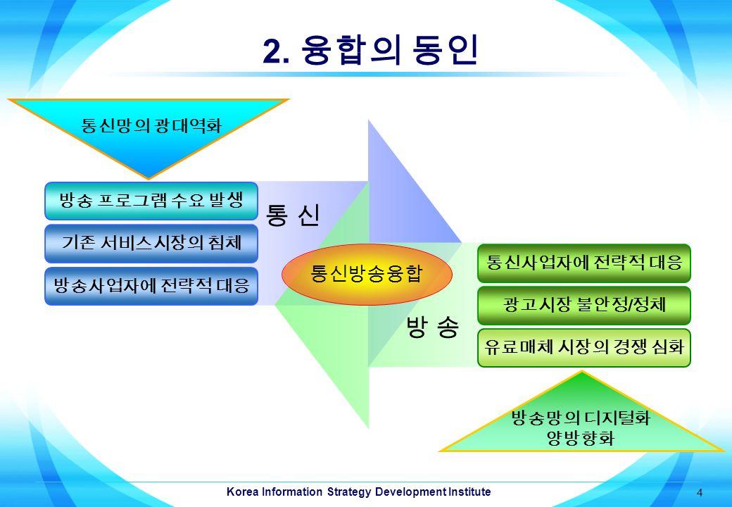 Korea Information Strategy Development Institute 4 2.