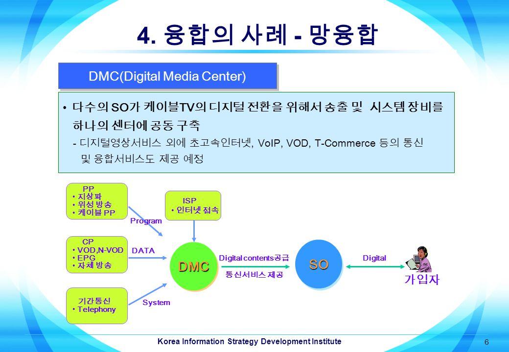 Korea Information Strategy Development Institute 6 4.