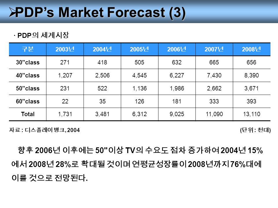  PDP's Market Forecast (3) 구분 2003 년 2004 년 2005 년 2006 년 2007 년 2008 년 30 class271418505632665656 40 class1,2072,5064,5456,2277,4308,390 50 class2315221,1361,9862,6623,671 60 class2235126181333393 Total1,7313,4816,3129,02511,09013,110 · PDP 의 세계시장 ( 단위 : 천대 ) 자료 : 디스플레이 뱅크, 2004 향후 2006 년 이후에는 50 이상 TV 의 수요도 점차 증가하여 2004 년 15% 에서 2008 년 28% 로 확대될 것이며 연평균성장률이 2008 년까지 76% 대에 이를 것으로 전망된다.