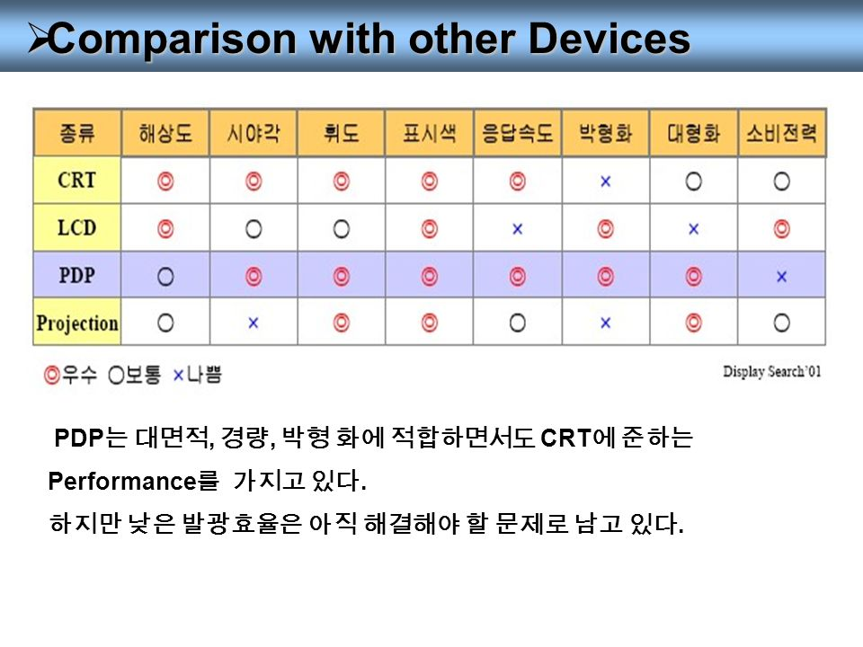  Comparison with other Devices PDP 는 대면적, 경량, 박형 화에 적합하면서도 CRT 에 준하는 Performance 를 가지고 있다.