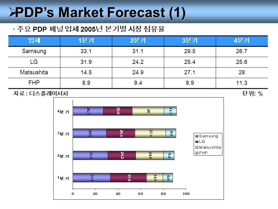  PDP's Market Forecast (1) · 주요 PDP 패널 업체 2005 년 분기별 시장 점유율 업체 1 분기 2 분기 3 분기 4 분기 Samsung33.131.129.526.7 LG31.924.225.425.6 Matsushita14.524.927.128 FHP8.99.48.911.3 단위 : % 자료 : 디스플레이서치