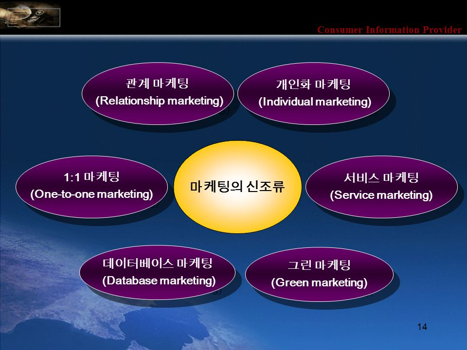 Consumer Information Provider 14 관계 마케팅 (Relationship marketing) 관계 마케팅 (Relationship marketing) 개인화 마케팅 (Individual marketing) 개인화 마케팅 (Individual marketing) 1:1 마케팅 (One-to-one marketing) 1:1 마케팅 (One-to-one marketing) 데이터베이스 마케팅 (Database marketing) 데이터베이스 마케팅 (Database marketing) 서비스 마케팅 (Service marketing) 서비스 마케팅 (Service marketing) 그린 마케팅 (Green marketing) 그린 마케팅 (Green marketing) 마케팅의 신조류