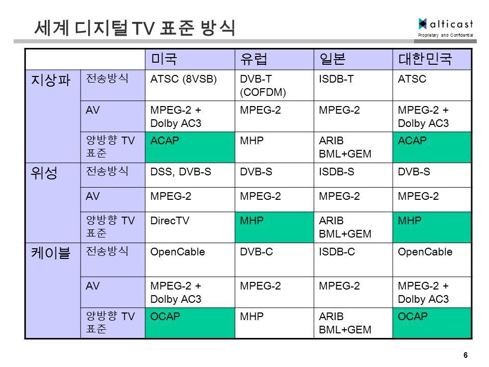 Proprietary and Confidential 6 세계 디지털 TV 표준 방식 미국유럽일본대한민국 지상파 전송방식 ATSC (8VSB)DVB-T (COFDM) ISDB-TATSC AVMPEG-2 + Dolby AC3 MPEG-2 MPEG-2 + Dolby AC3 양방향 TV 표준 ACAPMHPARIB BML+GEM ACAP 위성 전송방식 DSS, DVB-SDVB-SISDB-SDVB-S AVMPEG-2 양방향 TV 표준 DirecTVMHPARIB BML+GEM MHP 케이블 전송방식 OpenCableDVB-CISDB-COpenCable AVMPEG-2 + Dolby AC3 MPEG-2 MPEG-2 + Dolby AC3 양방향 TV 표준 OCAPMHPARIB BML+GEM OCAP