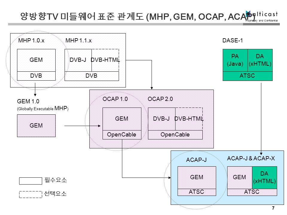 Proprietary and Confidential 7 양방향 TV 미들웨어 표준 관계도 (MHP, GEM, OCAP, ACAP) GEM DVB GEM MHP 1.0.x GEM 1.0 (Globally Executable MHP ) PA (Java) ATSC DASE-1 DA (xHTML) GEM DA (xHTML) ACAP-J & ACAP-X DVB-J DVB DVB-HTML MHP 1.1.x GEM OpenCable OCAP 1.0 DVB-J OpenCable DVB-HTML OCAP 2.0 ACAP-J 필수요소 선택요소 GEM ATSC