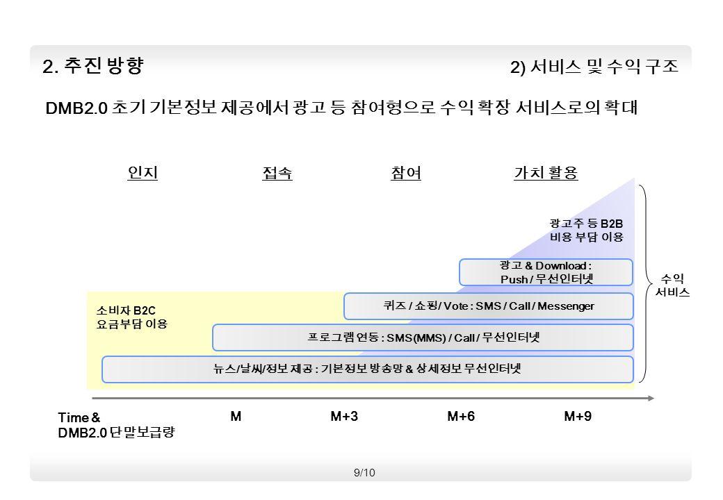 2) 서비스 및 수익 구조 2.