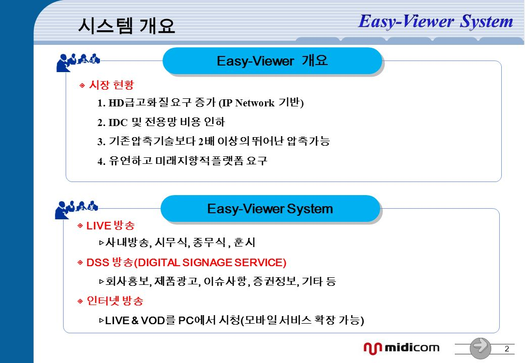 2 ◈ LIVE 방송 ▷사내방송, 시무식, 종무식, 훈시 ◈ DSS 방송 (DIGITAL SIGNAGE SERVICE) ▷회사홍보, 제품광고, 이슈사항, 증권정보, 기타 등 ◈ 인터넷 방송 ▷ LIVE & VOD 를 PC 에서 시청 ( 모바일 서비스 확장 가능 ) Easy-Viewer System ◈ 시장 현황 1.