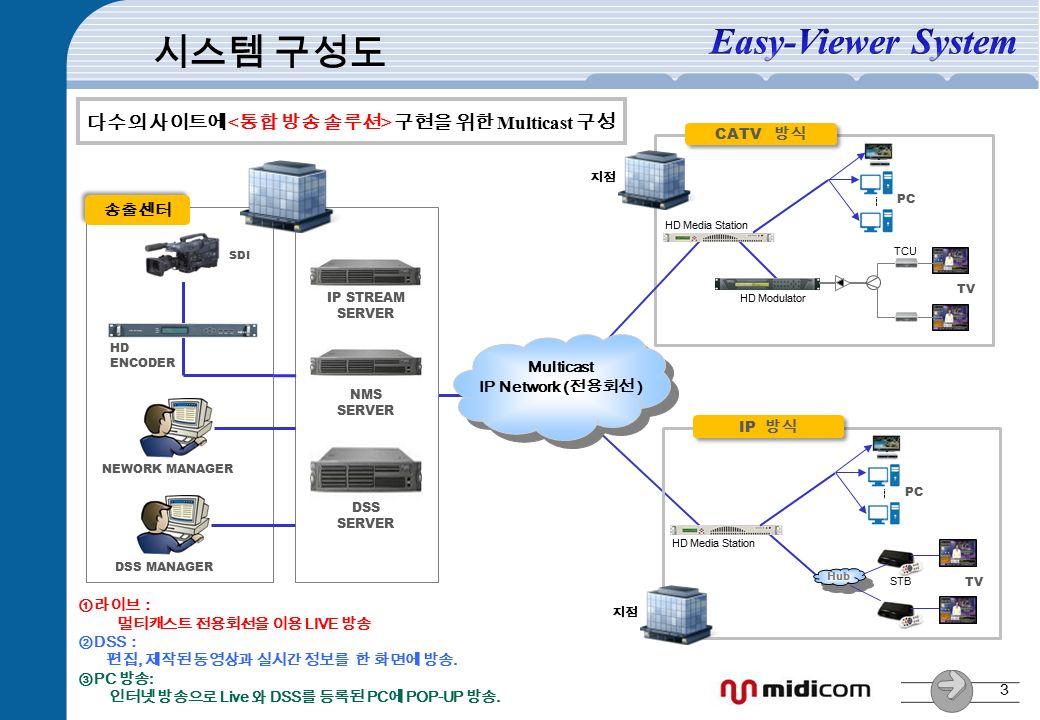 3 시스템 구성도 SDI HD ENCODER CATV 방식 HD Media Station DSS MANAGER NEWORK MANAGER Multicast IP Network (전용회선 ) 송출센터 다수의 사이트에 구현을 위한 Multicast 구성 DSS SERVER IP STREAM SERVER NMS SERVER PC TCU HD Modulator TV 지점 IP 방식 PC TV 지점 Hub HD Media Station STB ①라이브: 멀티캐스트 전용회선을 이용 LIVE 방송 ② DSS : 편집, 제작된 동영상과 실시간 정보를 한 화면에 방송.