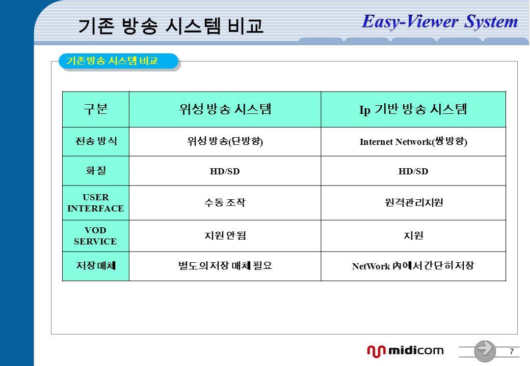 7 구분위성 방송 시스템 Ip 기반 방송 시스템 전송 방식위성 방송 ( 단방향 )Internet Network( 쌍방향 ) 화질 HD/SD USER INTERFACE 수동 조작원격관리지원 VOD SERVICE 지원 안됨지원 저장매체별도의 저장 매체 필요 NetWork 內에서 간단히 저장 기존 방송 시스템 비교