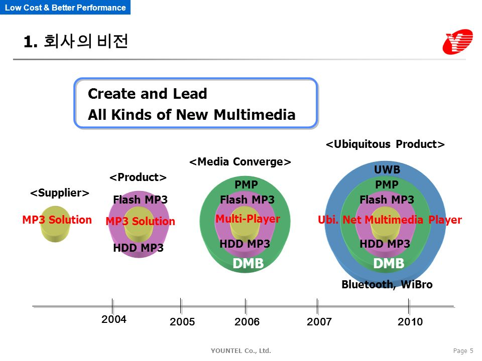 Low Cost & Better Performance YOUNTEL Co., Ltd.Page 5 Create and Lead All Kinds of New Multimedia 2004 2005200620072010 MP3 Solution MP3 Solution HDD MP3 Flash MP3 Multi-Player HDD MP3 Flash MP3 PMP DMB HDD MP3 Flash MP3 PMP DMB Ubi.