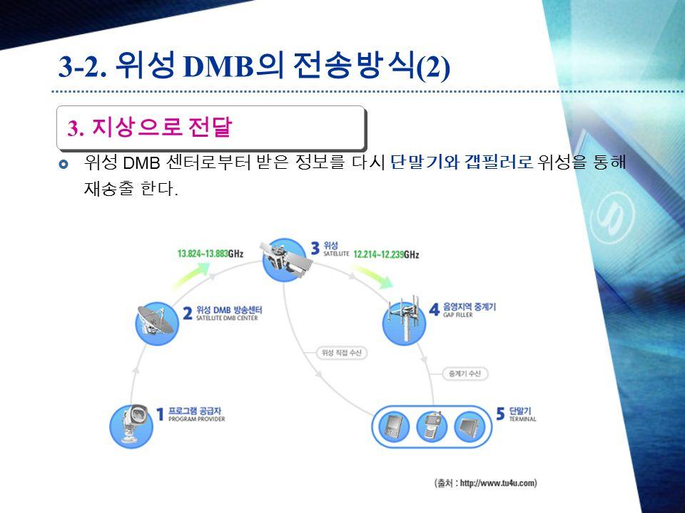  위성 DMB 센터로부터 받은 정보를 다시 단말기와 갭필러로 위성을 통해 재송출 한다. 3. 지상으로 전달 3-2. 위성 DMB 의 전송방식 (2)