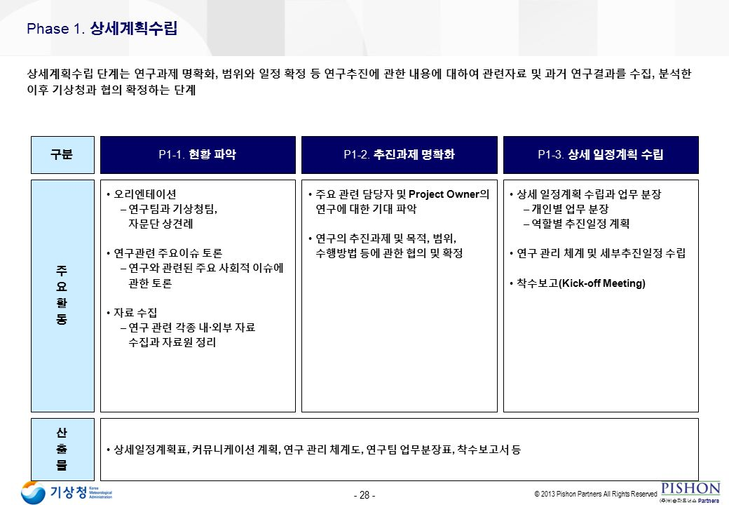 © 2013 Pishon Partners All Rights Reserved Partners ( 주 ) 비손파트너스 Phase 1.