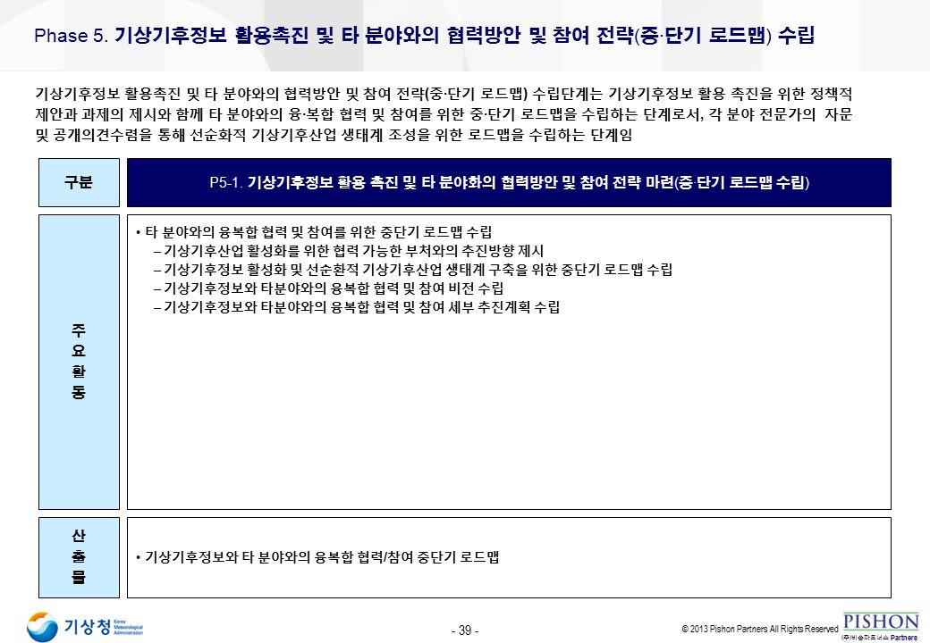 - 39 - © 2013 Pishon Partners All Rights Reserved Partners ( 주 ) 비손파트너스 Phase 5.