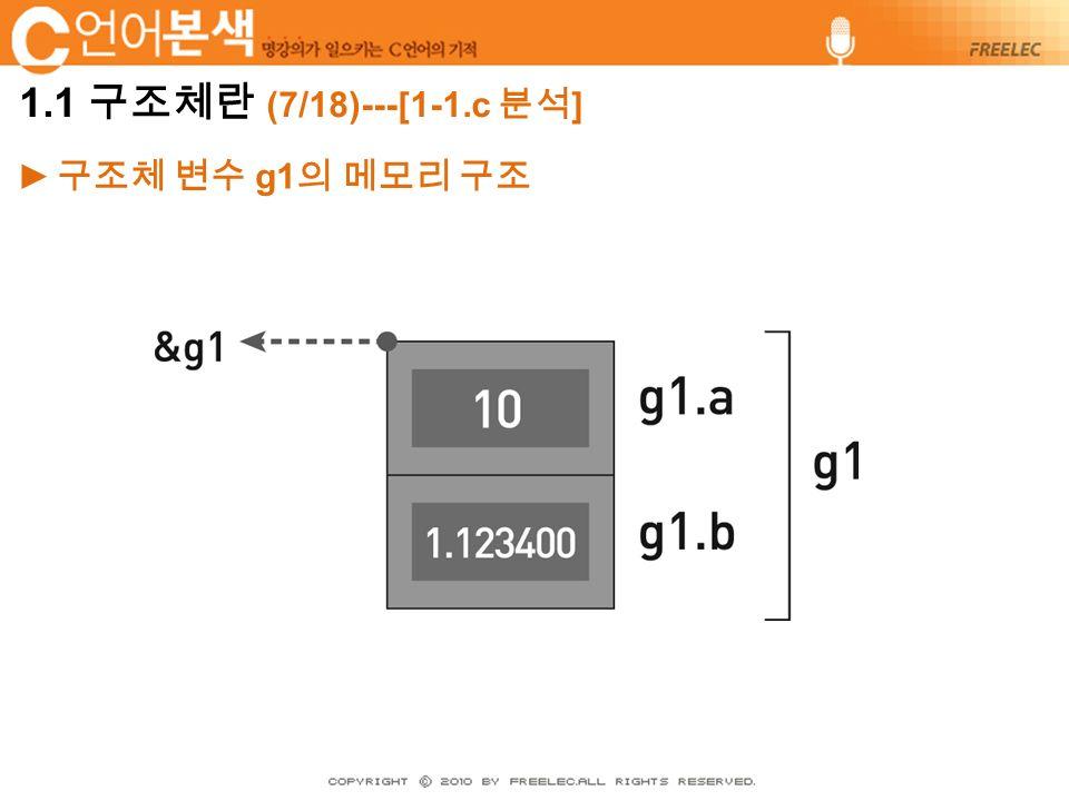 ► 구조체 변수 g1 의 메모리 구조