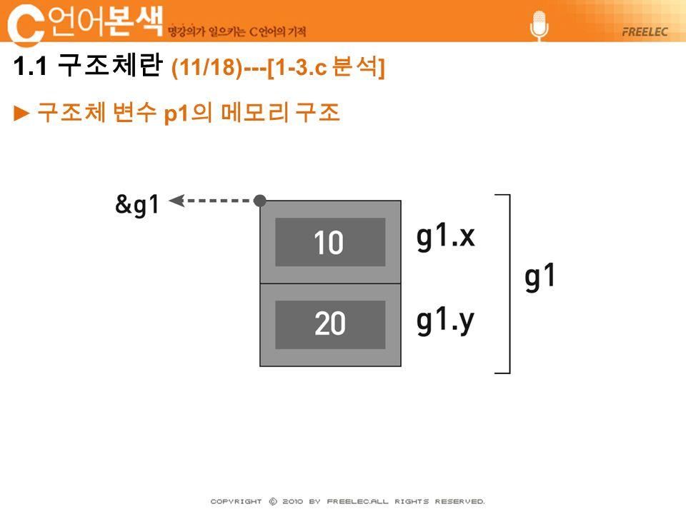 ► 구조체 변수 p1 의 메모리 구조