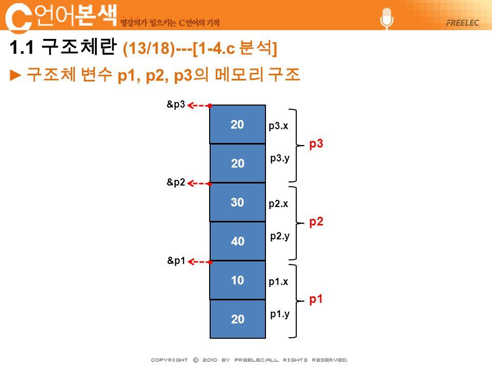 ► 구조체 변수 p1, p2, p3 의 메모리 구조 10 p1.x &p1 20 p1.y p1 30 p2.x &p2 40 p2.y p2 20 p3.x &p3 20 p3.y p3