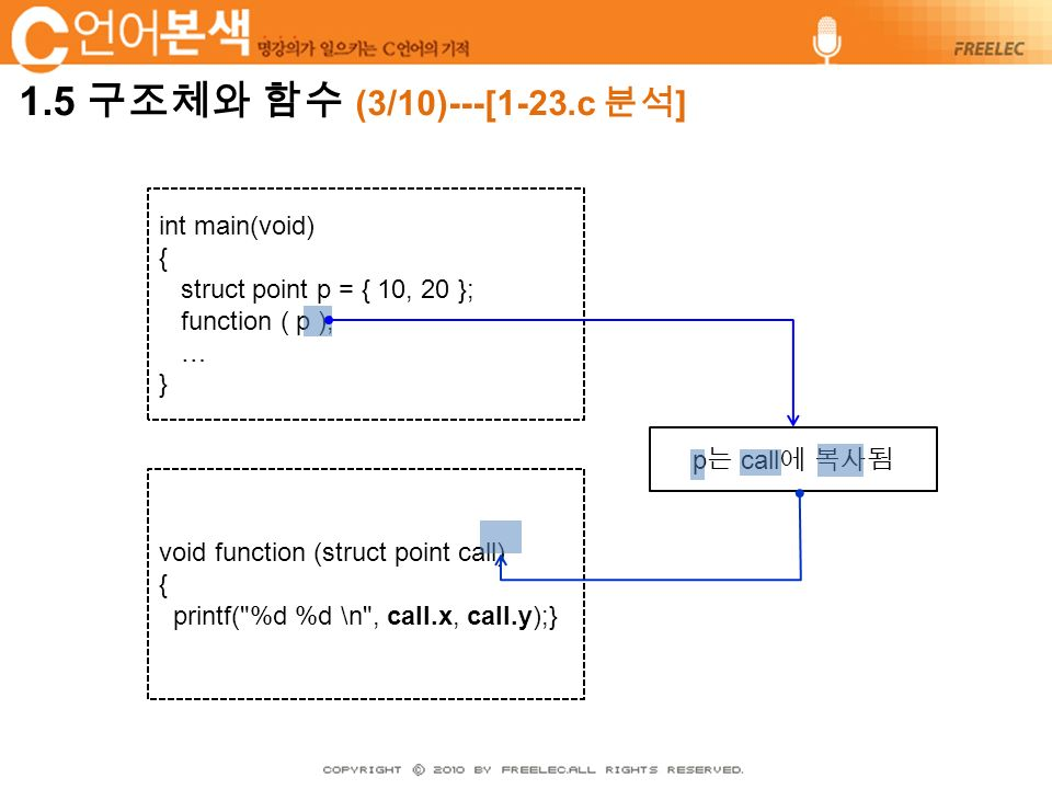 int main(void) { struct point p = { 10, 20 }; function ( p ); … } void function (struct point call) { printf( %d %d \n , call.x, call.y);} p 는 call 에 복사됨
