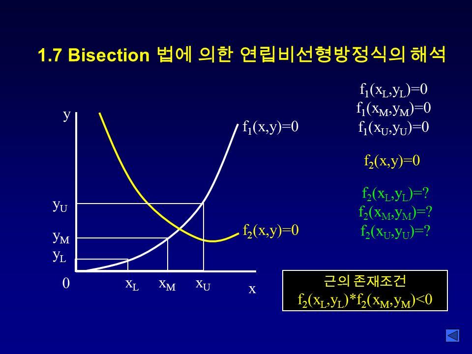 1.7 Bisection 법에 의한 연립비선형방정식의 해석 0 y x f 1 (x,y)=0 f 2 (x,y)=0 x L x M x U yUyMyLyUyMyL f 1 (x L,y L )=0 f 1 (x M,y M )=0 f 1 (x U,y U )=0 f 2 (x,y)=0 f 2 (x L,y L )=.