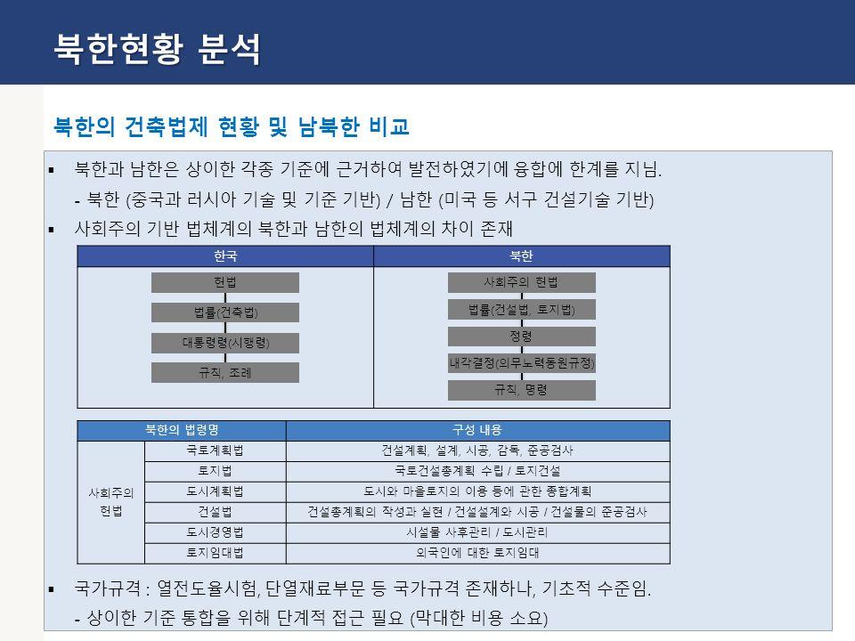 18  북한과 남한은 상이한 각종 기준에 근거하여 발전하였기에 융합에 한계를 지님.