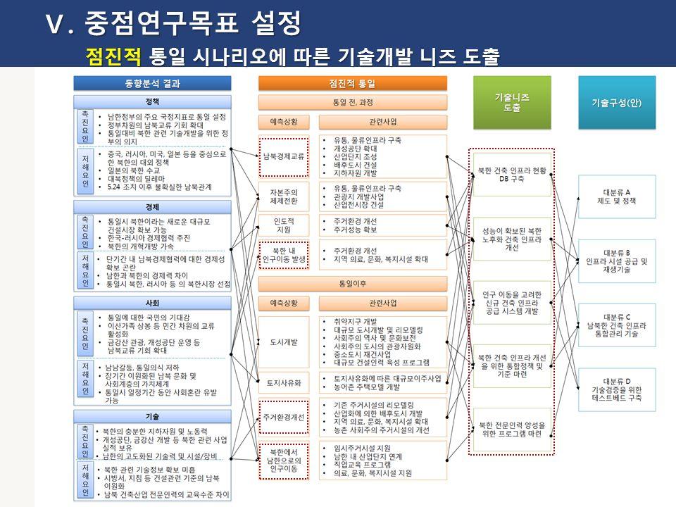 22 Ⅴ. 중점연구목표 설정 점진적 통일 시나리오에 따른 기술개발 니즈 도출