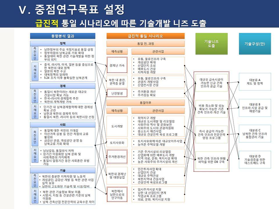 23 Ⅴ. 중점연구목표 설정 급진적 통일 시나리오에 따른 기술개발 니즈 도출