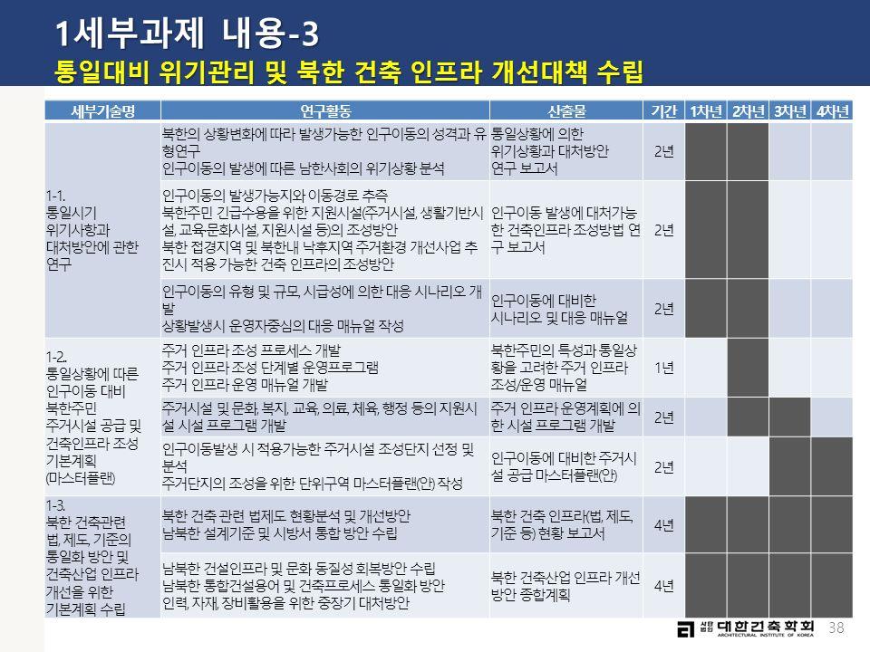 38 1세부과제 내용-3 통일대비 위기관리 및 북한 건축 인프라 개선대책 수립 세부기술명연구활동산출물기간1차년2차년3차년4차년 1-1.