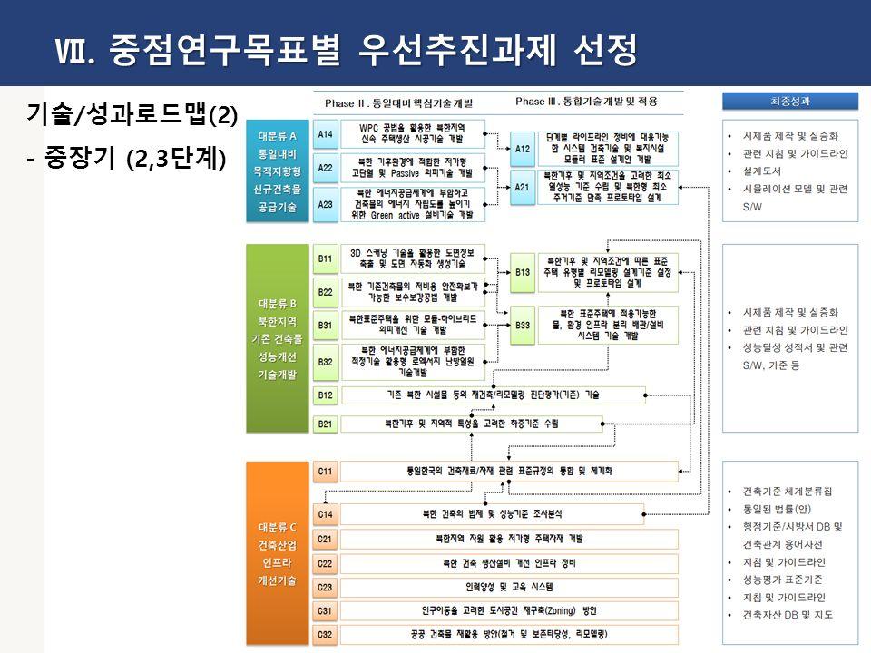 52 기술/성과로드맵(2) - 중장기 (2,3단계) Ⅶ. 중점연구목표별 우선추진과제 선정