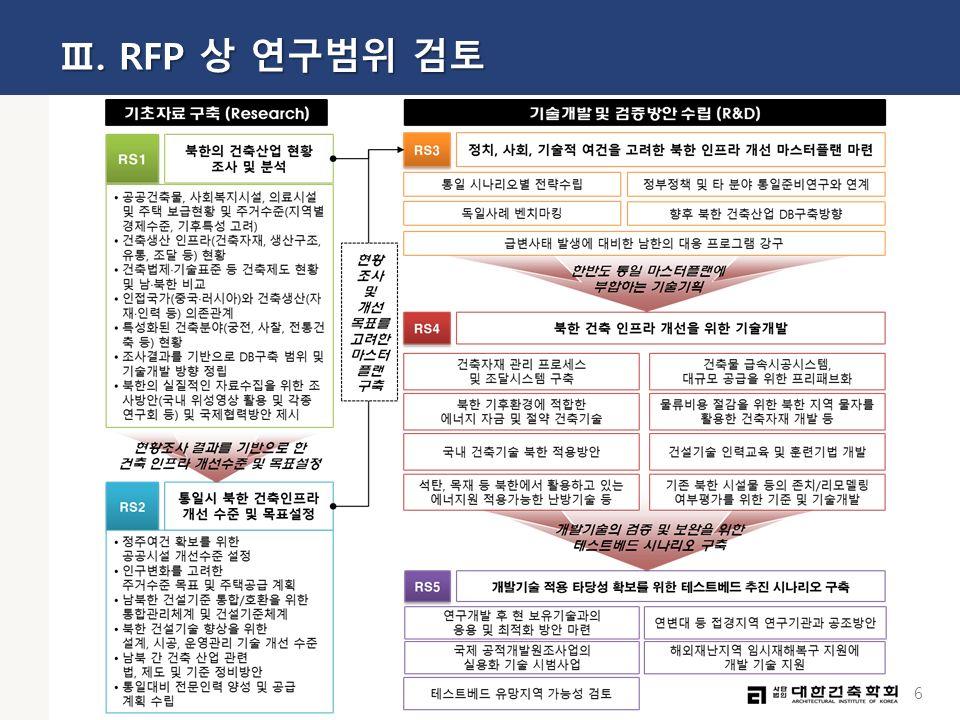 6 Ⅲ. RFP 상 연구범위 검토