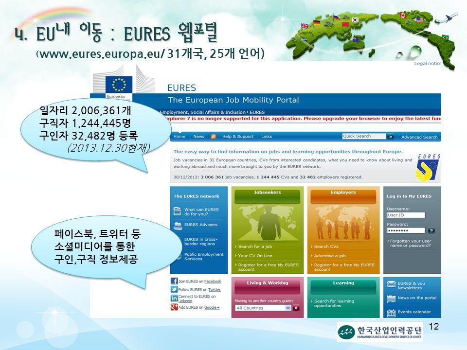 EU내 이동 : EURES 웹포털 ( www.eures.europa.eu/ 31개국, 25개 언어) 일자리 2,006,361개 구직자 1,244,445명 구인자 32,482명 등록 (2013.12.30현재) 페이스북, 트위터 등 소셜미디어를 통한 구인,구직 정보제공 12 4.