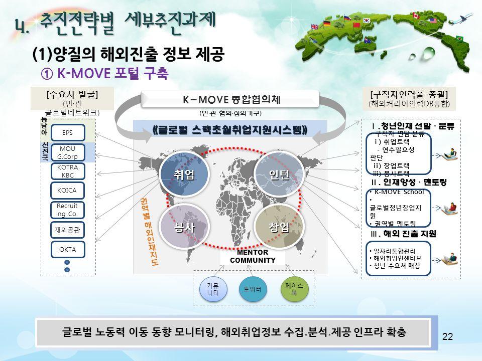 4. 추진전략별 세부추진과제 Ⅱ.
