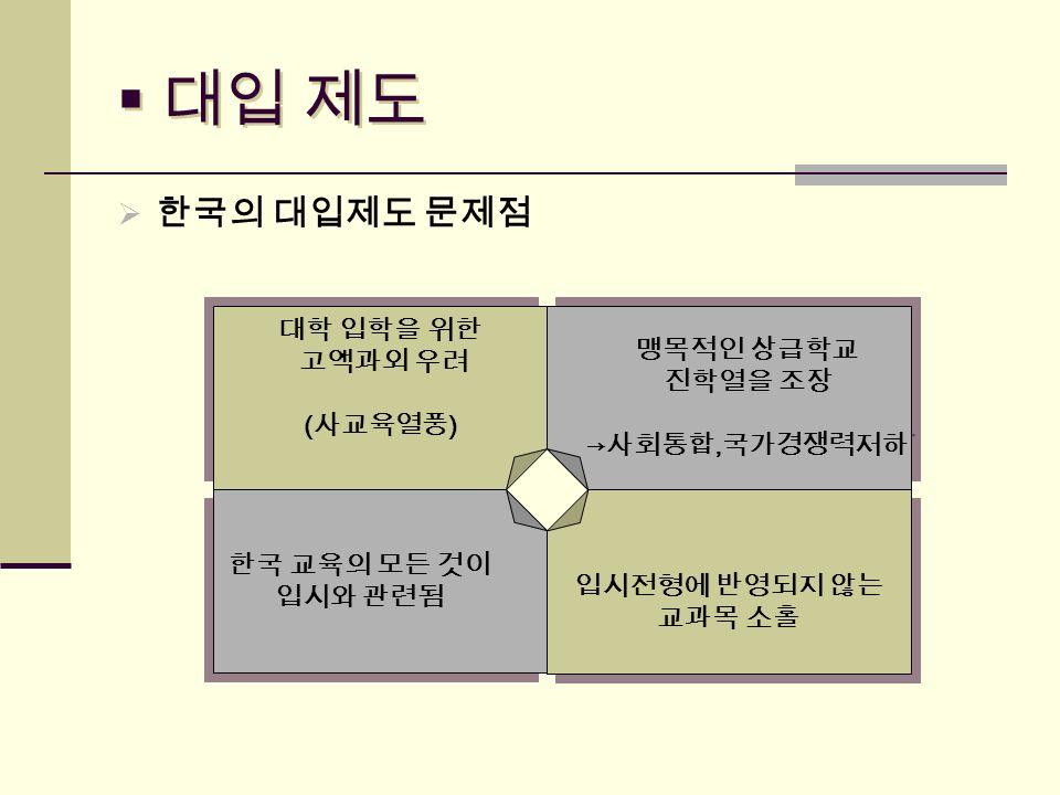  대입 제도  한국의 대입제도 문제점 대학 입학을 위한 고액과외 우려 ( 사교육열풍 ) 대학 입학을 위한 고액과외 우려 ( 사교육열풍 ) 입시전형에 반영되지 않는 교과목 소홀 입시전형에 반영되지 않는 교과목 소홀