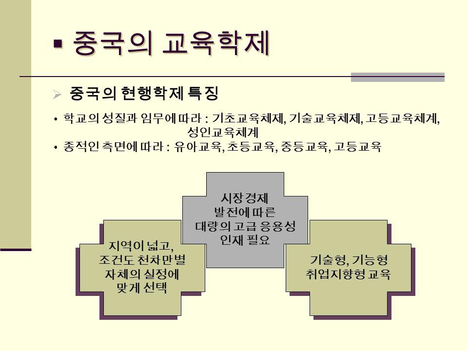  중국의 교육학제  중국의 현행학제 특징 학교의 성질과 임무에 따라 : 기초교육체제, 기술교육체제, 고등교육체계, 성인교육체계 종적인 측면에 따라 : 유아교육, 초등교육, 중등교육, 고등교육 6-3-3, 5-4-3 학제의 병존 6-3-3, 5-4-3 학제의 병존 고등교육 확대 고등직업교육 학제 지역이 넓고, 조건도 천차만별 자체의 실정에 맞게 선택 지역이 넓고, 조건도 천차만별 자체의 실정에 맞게 선택 시장경제 발전에 따른 대량의 고급 응용성 인재 필요 기술형, 기능형 취업지향형 교육 기술형, 기능형 취업지향형 교육