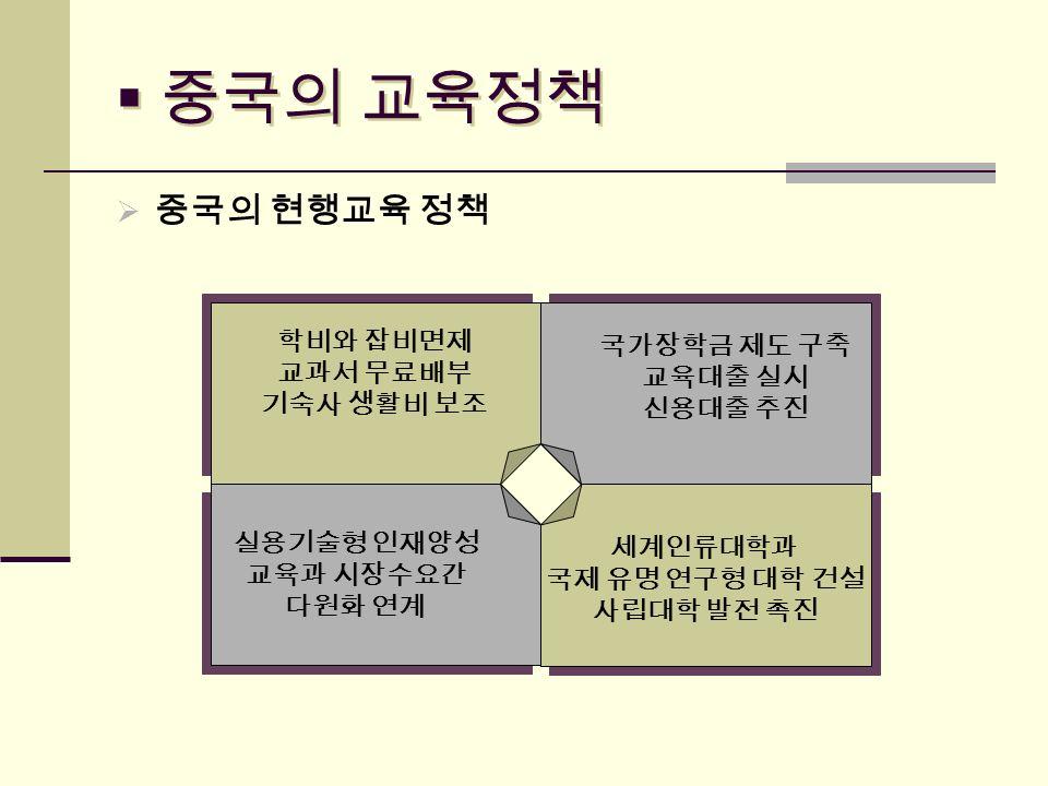  중국의 교육정책  중국의 현행교육 정책 1. 농촌 의무교육 4.