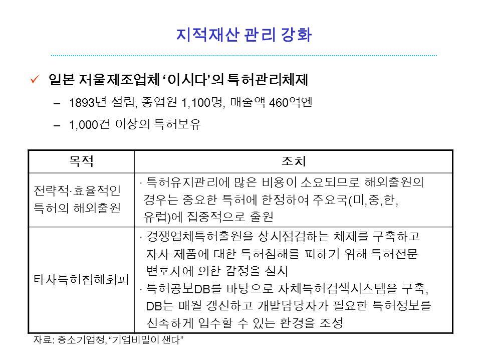 지적재산 관리 강화 일본 저울제조업체 ' 이시다 ' 의 특허관리체제 –1893 년 설립, 종업원 1,100 명, 매출액 460 억엔 –1,000 건 이상의 특허보유 목적조치 전략적 ∙ 효율적인 특허의 해외출원 ∙ 특허유지관리에 많은 비용이 소요되므로 해외출원의 경우는 중요한 특허에 한정하여 주요국 ( 미, 중, 한, 유럽 ) 에 집중적으로 출원 타사특허침해회피 ∙ 경쟁업체특허출원을 상시점검하는 체제를 구축하고 자사 제품에 대한 특허침해를 피하기 위해 특허전문 변호사에 의한 감정을 실시 ∙ 특허공보 DB 를 바탕으로 자체특허검색시스템을 구축, DB 는 매월 갱신하고 개발담당자가 필요한 특허정보를 신속하게 입수할 수 있는 환경을 조성 자료 : 중소기업청, 기업비밀이 샌다