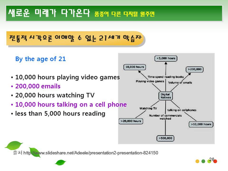 26 새로운 미래가 다가온다 품종이 다른 디지털 원주민 전통적 시각으론 이해할 수 없는 21세기 학습자 By the age of 21 10,000 hours playing video games 200,000 emails 20,000 hours watching TV 10,000 hours talking on a cell phone less than 5,000 hours reading 출처 http://www.slideshare.net/Adeele/presentation2-presentation-824150