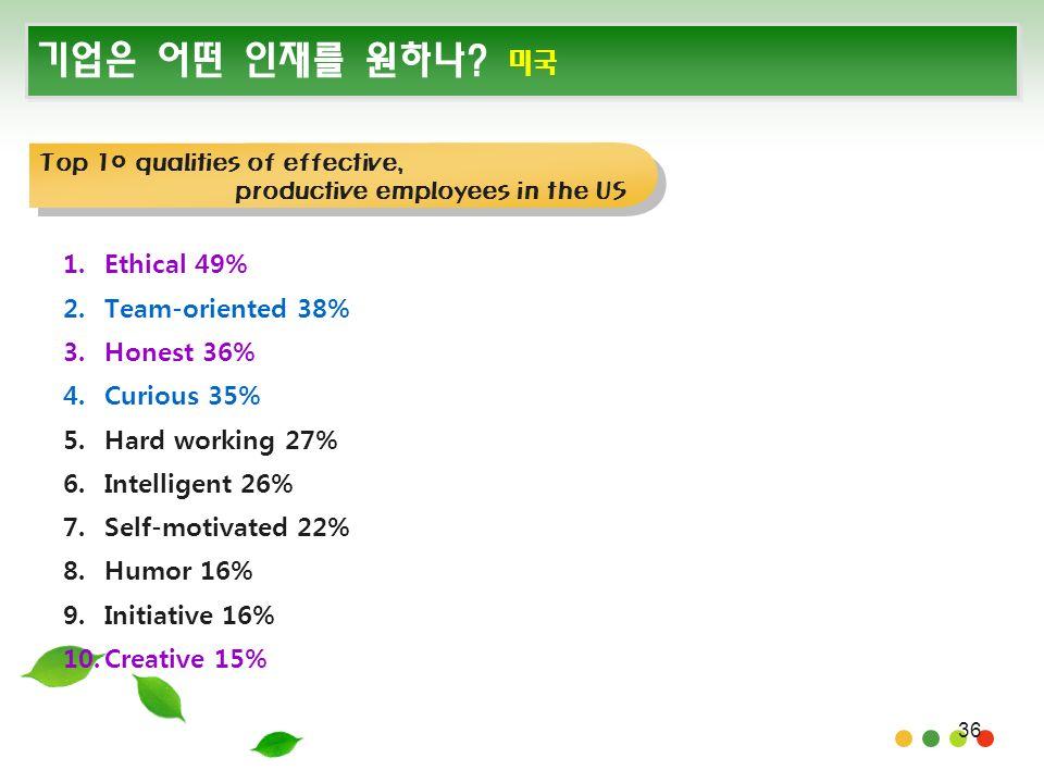 36 기업은 어떤 인재를 원하나. 미국 1. Ethical 49% 2. Team-oriented 38% 3.