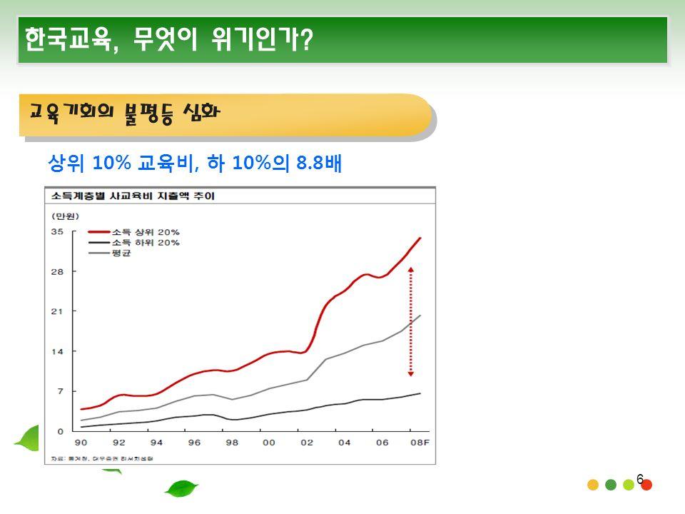6 한국교육, 무엇이 위기인가 교육기회의 불평등 심화 상위 10% 교육비, 하 10%의 8.8배
