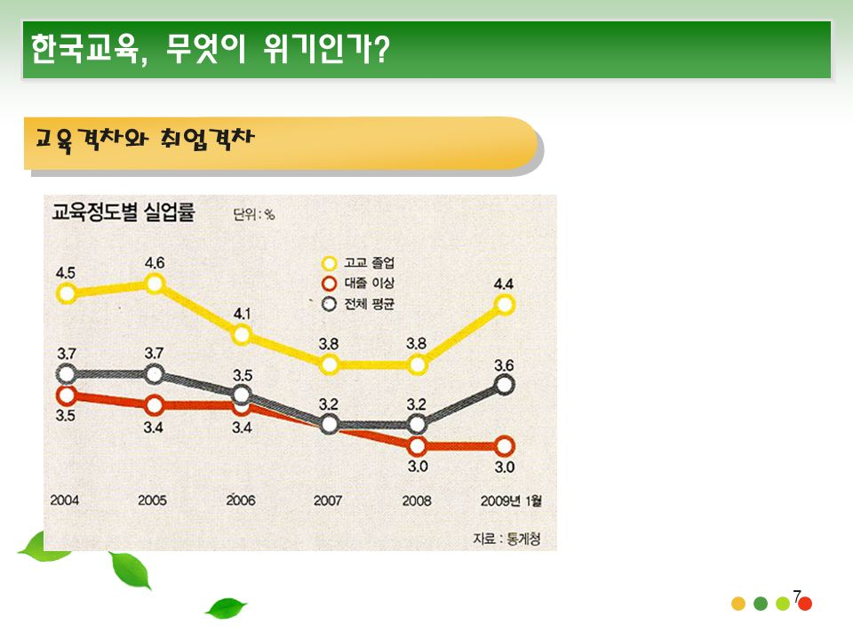 7 한국교육, 무엇이 위기인가 교육격차와 취업격차