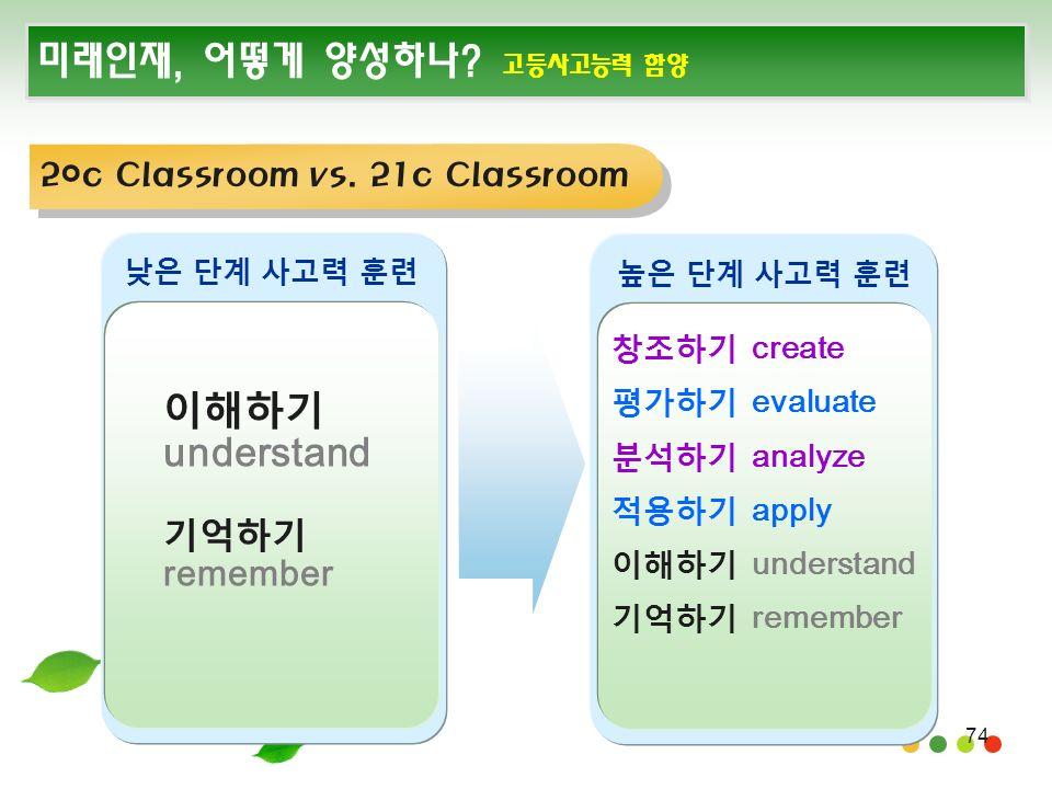 74 미래인재, 어떻게 양성하나. 고등사고능력 함양 이해하기 understand 기억하기 remember 낮은 단계 사고력 훈련 20c Classroom vs.