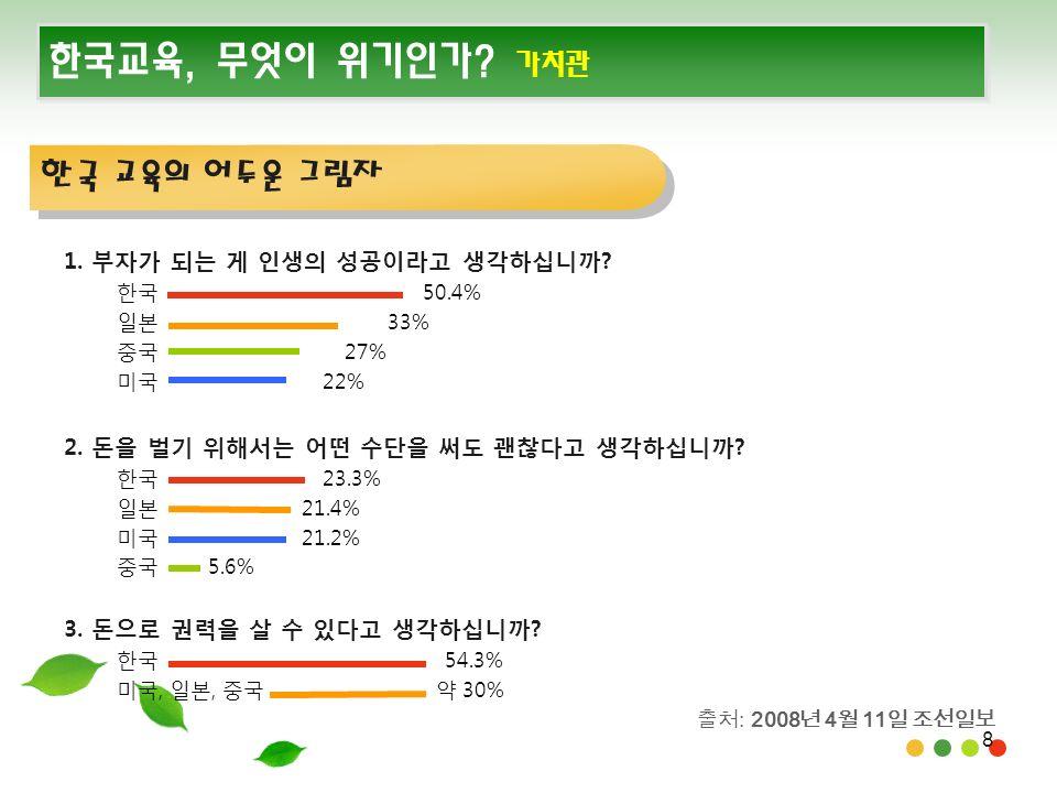 8 한국교육, 무엇이 위기인가. 가치관 1. 부자가 되는 게 인생의 성공이라고 생각하십니까.