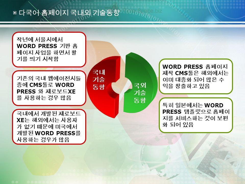 작년에 서울시에서 WORD PRESS 기반 홈 페이지 사업을 하면서 활 기를 띄기 시작함 기존의 국내 웹에이전시들 중에 CMS 툴로 WORD PRESS 와 제로보드 XE 를 사용하는 경우 많음 국내에서 개발된 제로보드 XE 는 해외에서는 사용자 가 없기 때문에 미국에서 개발된 WORD PRESS 를 사용하는 경우가 많음 WORD PRESS 홈페이지 제작 CMS 툴은 해외에서는 이미 대중화 되어 많은 수 익을 창출하고 있음 특히 일본에서는 WORD PRESS 템플릿으로 홈페이 지를 서비스하는 것이 보편 화 되어 있음 국내 기술 동향 국외 기술 동향 ▣ 다국어 홈페이지 국내외 기술동향
