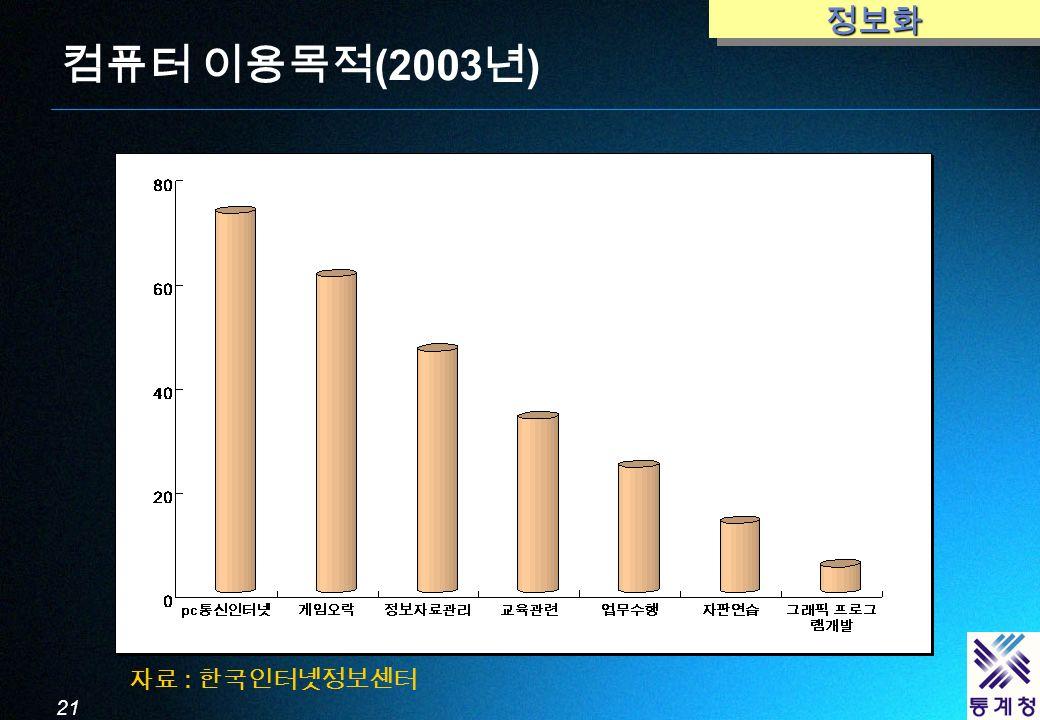 21 컴퓨터 이용목적 (2003 년 )정보화정보화 자료 : 한국인터넷정보센터