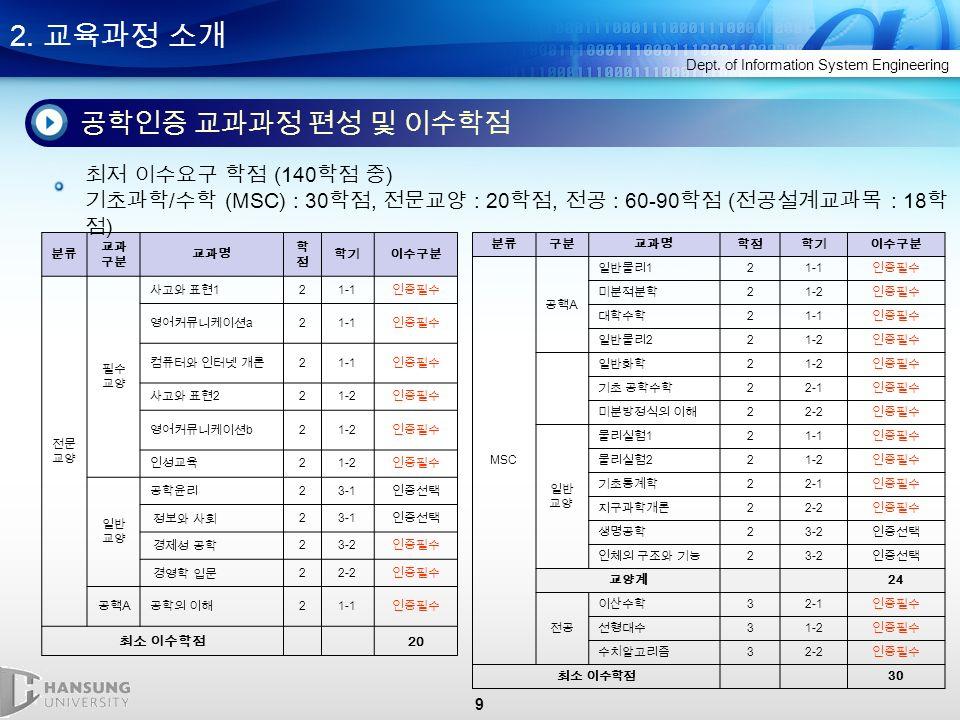 9 2. 교육과정 소개 Dept.
