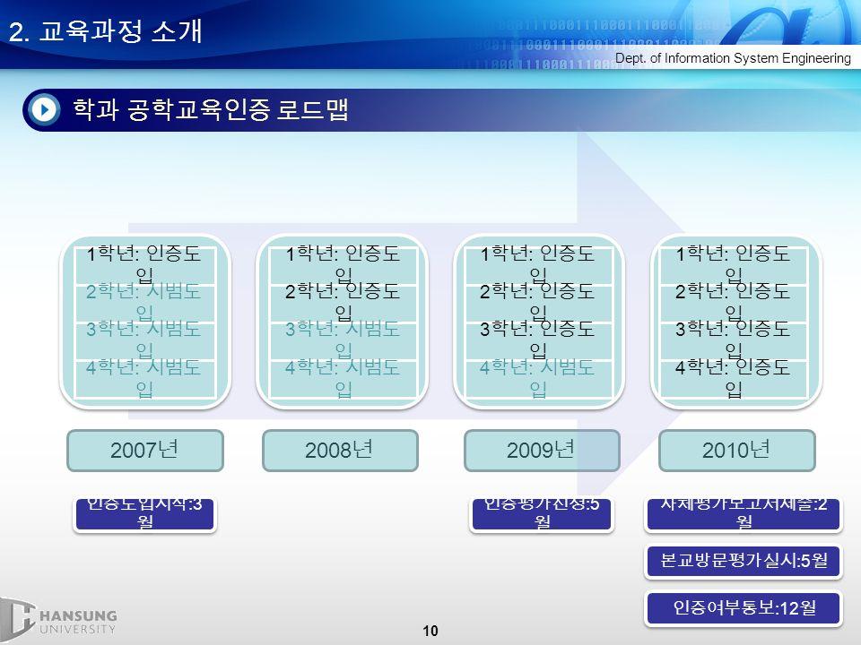 10 2. 교육과정 소개 Dept.