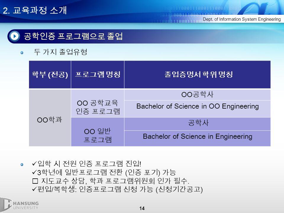 14 2. 교육과정 소개 Dept.