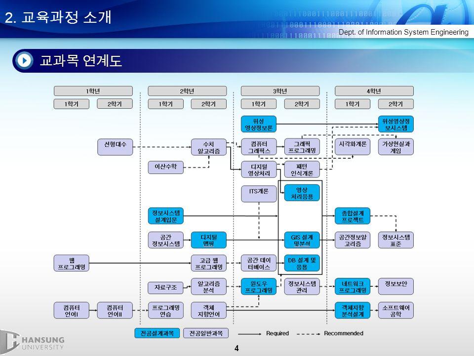 4 2. 교육과정 소개 Dept. of Information System Engineering 교과목 연계도