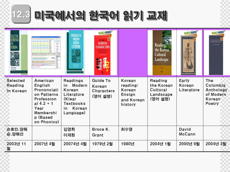 12.3 미국에서의 한국어 읽기 교재 Selected Reading In Korean American English Pronunciati on Patterns Profession al Year Membershi p (Based on Phonics) Readings in Modern Korean Literature (Klear Textbooks in Korean Language) Guide To Korean Characters (영어 설명) Korean reading: Korean Ensign and Korean history Reading the Korean Cultural Landscape (영어 설명) Early Korean Literature The Columbia Anthology of Modern Korean Poetry 손호민,양혜 순,양혜선 김영희 이재원 Bruce K.