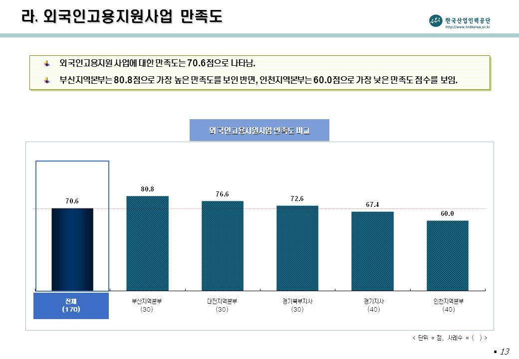  13 라. 외국인고용지원사업 만족도 외국인고용지원 사업에 대한 만족도는 70.6 점으로 나타남.